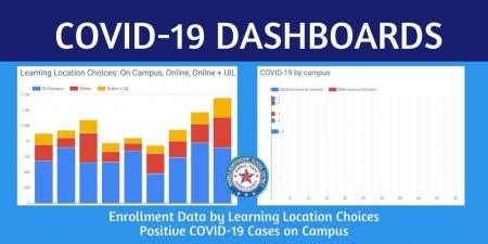 Humble ISD's COVID-19 Dashboard published online